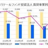 『日本リテールファンド投資法人・第36期(2020年2月期)決算・一口当たり分配金は4,500円』の画像