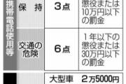 【朗報】スマホ操作しながらの運転の罰金12月から3倍へ