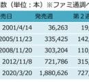 あつまれどうぶつの森が1ヶ月で500万本を売り上げギネス記録登録へwwwwwwwww