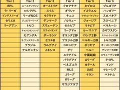 【朗報】Jリーグ、世界で4番目にレベルの高いリーグだった!