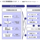 『VOC事業開発メソッドのアプローチ』の画像