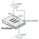 『FortiGate「Virtual Wire Pair」を使ってみる』の画像
