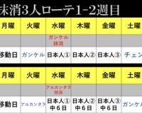 阪神の外国人投手投げ抹消3人理論www