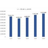 『ソニーのファイナンス4400億円は目標ROE10%に逆行。もっと先にやらなければならないことがあるのでは?』の画像