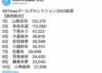 AKB48新聞「48Times Girls Selection」最終結果発表!