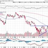 『エネルギー株と金融株はしばらく安心していい!』の画像