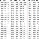 『2/27 エスパス秋葉原 ゴトー軍団の設定狙い』の画像