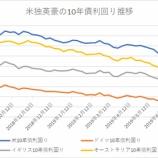 『債券市場に逃避するマネー 米リセッション入りは2020年1月~10月頃か』の画像