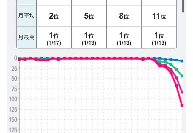 【悲報】最強ソシャゲFGO、セルラン115位で終わる。一体何が・・・