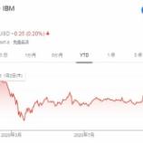 『【IBM】従業員1万人削減を発表で、そろそろ「買い」でいいのでは?』の画像