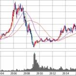 『今月の高配当株はオリックス(8591)日本株と米国株の二本立』の画像