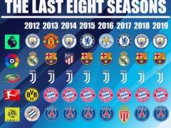 サッカーの欧州5大リーグの今季の優勝チーム→バルサ、マンC、ユベントス、PSG、バイエルン・・・