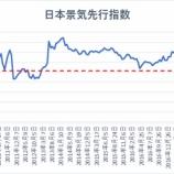 『【悲報】日本経済、景気後退入りで終わりの始まりか』の画像