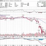 『原油価格25%高の大暴騰も、米シェール企業の破綻は止められない』の画像