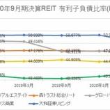 『2020年9月期決算J-REIT分析②安全性指標』の画像