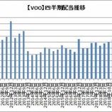 『【米国株ETF】VOO/VTも増配を発表!VTIは、、、』の画像