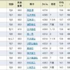 『ニホンピロバロンが4連勝で重賞初制覇/京都ハイジャンプ』の画像
