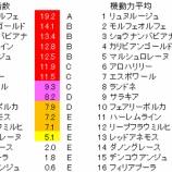 『第17回(2020)福島牝馬ステークス 予想【ラップ解析】』の画像