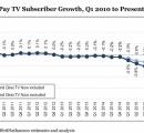 米国有料ケーブルテレビの契約数、史上最悪の激減。NetflixやHuluに視聴者を奪われる