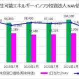 『日本再生可能エネルギーインフラ投資法人・第9期(2021年7月期)決算・一口当たり分配金は3,200円』の画像