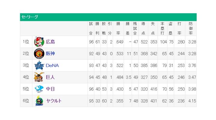 巨人阪神4.5ゲーム差←これ