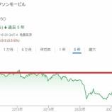 『【XOM】エクソンの公正価値は85ドル!現在株価は61ドル、、』の画像
