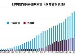 【新型コロナ】 異常事態発生!!! 外国人が日本の医療リソースの3割を占拠!!!!