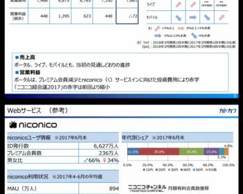 【悲報】ニコニコ(カドカワ)、赤字転落