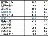 【乃木坂46】最新生写真の売却価格 4期生が大躍進www 世代交代完了www