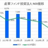 『産業ファンド投資法人の第24期(2019年7月期)決算・一口当たり分配金は2,933円』の画像