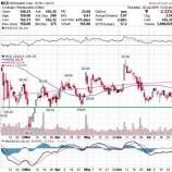 『【MCD】マクドナルド、米国既存店売上高が予想を下回り株価急落!』の画像