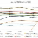 『2019年7月期決算J-REIT分析①収益性指標』の画像