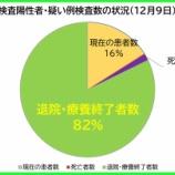 『【新型コロナ】12月9日(水)、埼玉県の現在の陽性者数は、昨日より「36人減少」の計1562人に。174人の方が退院・療養終了されました(新たな陽性者は145人)。』の画像