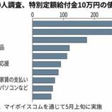 『【悲報】10万円で国民の預金急増!このままでは次回の景気対策では現金給付が除外される可能性。』の画像