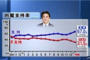 韓国紙聯合ニュース「安倍晋三は支持率向上のため『韓国叩き』に乗り出した」