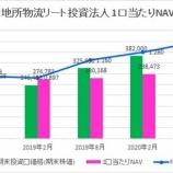 『三菱地所物流リート投資法人・第8期(2020年8月期)決算・一口当たり分配金は6,003円』の画像