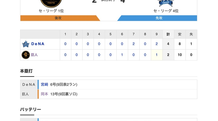 【巨人試合結果…】<巨2-4De> 巨人連敗… 吉川の内安打で先制するも先発メルセデスが直後に失点…9回にも2ランを浴び敗れる…