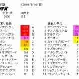 『第55回(2019)金鯱賞 予想【展開(隊列)想定】』の画像