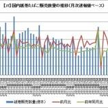 『【JT】9月国内紙巻きたばこに増税前駆け込み需要はなく撃沈か?』の画像