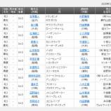 『 【予想】浦和桜花賞2020 レイチェルウーズ一冠目奪取へ』の画像