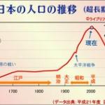 人口、初のマイナス 15年国勢調査 5年で0.7%減