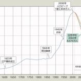 『【悲報】日本の人口推移、ビットコインのチャートそのものだった!80年後には終戦時よりも減少してしまう・・・』の画像