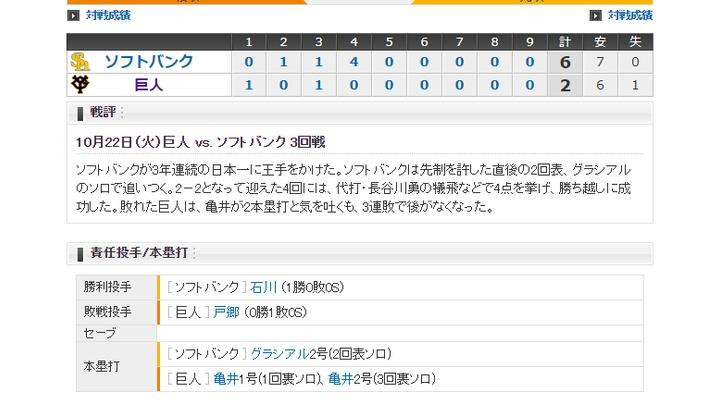 【 巨人試合結果・・・】< 巨 2-6 ソ > 巨人3連敗・・・0勝3敗!投手陣6失点・・・得点は亀井の2打席連続弾のみ・・・巨人、崖っぷち