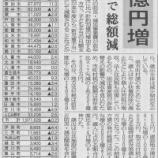 『戸田市の予算は前年度10.9%増(埼玉県下市町村では半数以上が減額の中)』の画像