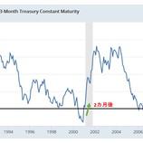 『逆イールドカーブ解消で米経済年内リセッション入りか』の画像