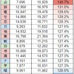 FF14 再生編零式 木人討滅戦 ジョブ別必要DPS比較