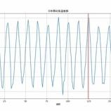 『ChainerのLSTMで気温予測 -BTC価格予測準備編-』の画像