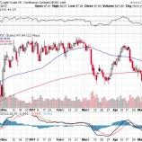 『【原油】協調減産延長も原油価格が低迷し続ける理由』の画像