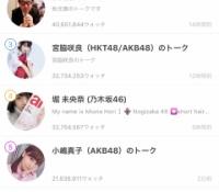 【乃木坂46】堀未央奈が『755総合ランキング』でAKB宮脇咲良を抜き去る!