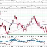 『投資家のリスクオフは、将来の株式市場の一段高を暗示している』の画像